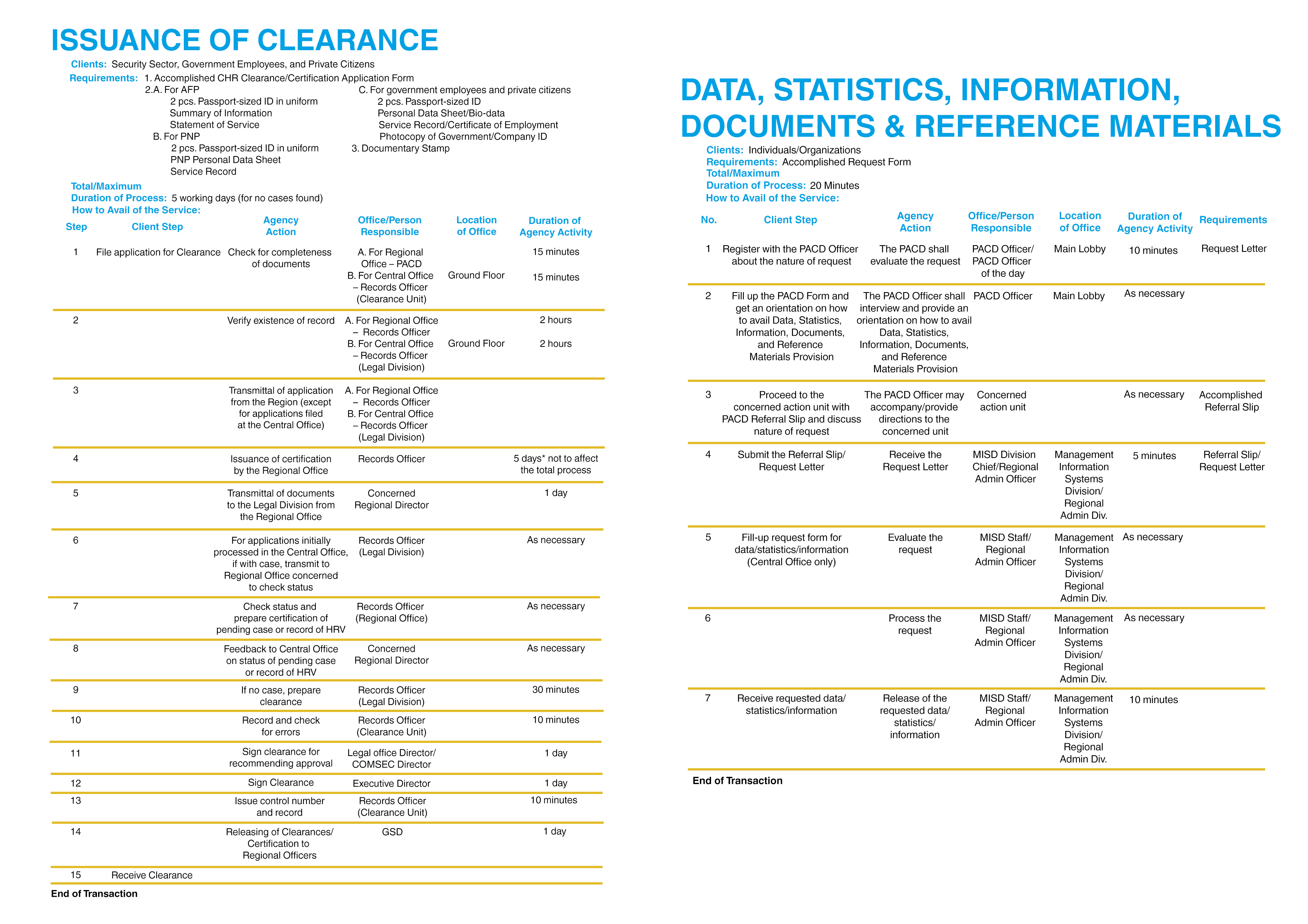 issuance+Data
